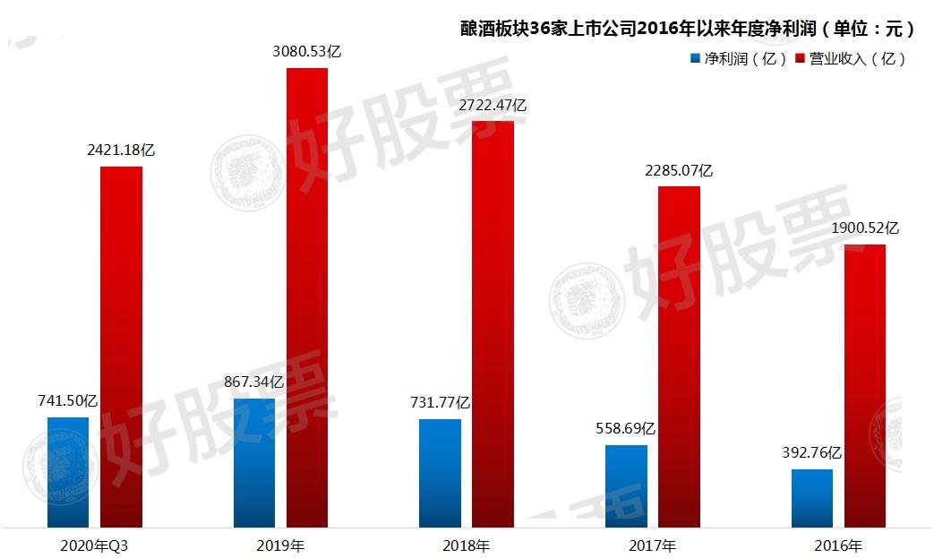 usdt无需实名交易(caibao.it):我们统计了白酒五年来的数据!发现了这些纪律 第1张
