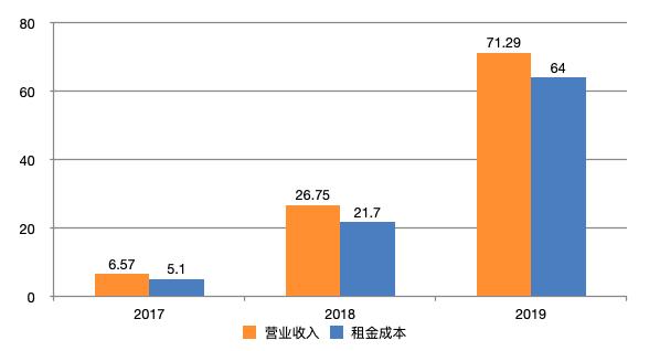 """电银付官网(dianyinzhifu.com):场景金融:蛋壳租金贷暴雷,这个""""锅""""我不背"""