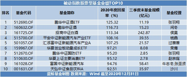usdt支付接口(caibao.it):2020年基金年度成绩单出炉:最高收益超166%,新能源赛道成最大赢家 第3张