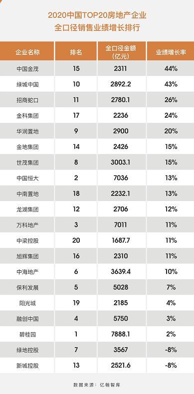 快讯丨2020房企销售规模增速分化 金茂双指标居首
