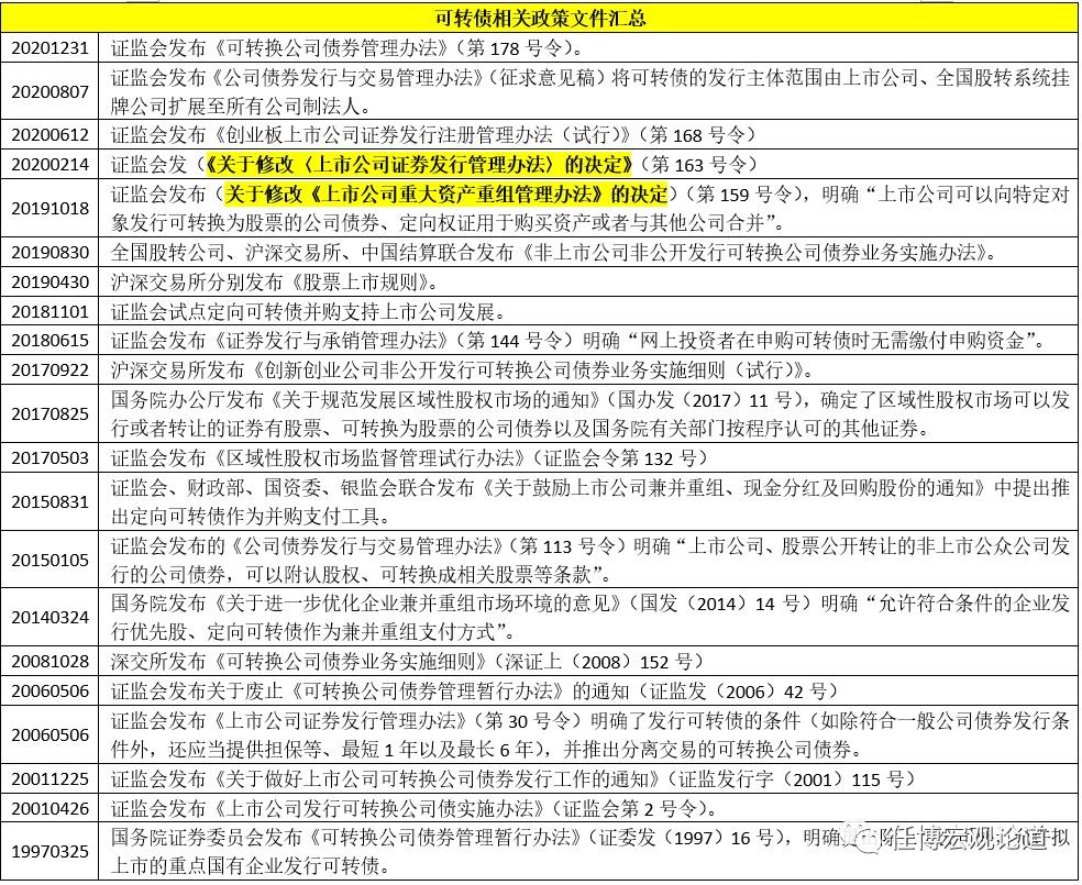 电银付(dianyinzhifu.com):'可转债'剖析手册 第4张
