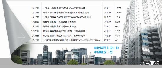 usdt无需实名交易(caibao.it):8宗270亿起 新年北京土地市场将开闸 第1张