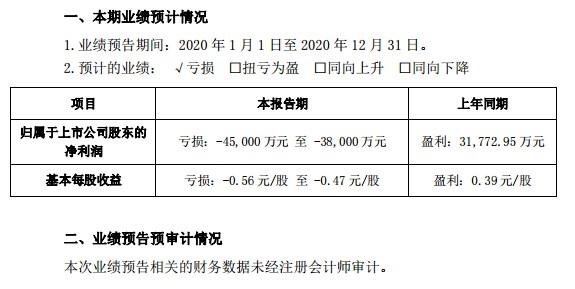 usdt无需实名交易(www.caibao.it):业绩预警!众生药业2020年至多预亏4.5亿,拟最高计提近9亿商誉减值,旗下3公司业绩不达预期 第1张