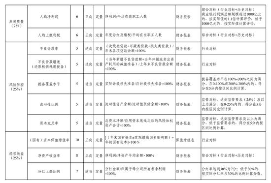 usdt回收(www.caibao.it):调整商业银行绩效评价四大维度!财政部公布商业银行绩效评价设施 第2张