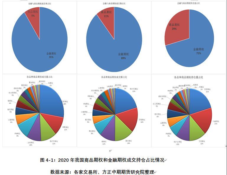 """电银付app使用教程(www.dianyinzhifu.com):""""十三五""""收官中国期市规模创新高 """"十四五""""开局期市高光时刻将到来 第11张"""