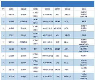 usdt不用实名(www.caibao.it):2020年中国跨境电商融资超70.9亿元