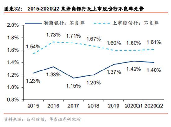 浙商银行资产质量处于同业较优水平