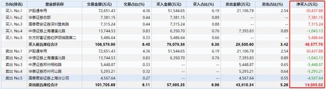 usdt自动充提教程网(www.6allbet.com):券商股节后开门红,为何游资和北上资金都在关注这只标的?