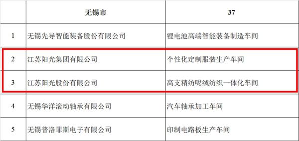 "usdt官网下载(www.6allbet.com):无锡37车间入选""2020年江苏省树模智能车间""江苏阳光占有2席"