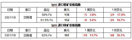 兰格钢铁:供需偏紧格局持续 铁矿石价格再创新高