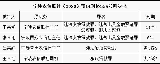 """入狱2年后尚有""""余罪未了"""" 宁陵农信联社原主任被判14年"""