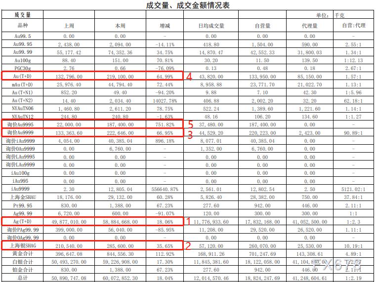 2021上海黄金交易所第1期行情周报:黄金成交量暴涨112.92%!铂金暴涨67.23%!