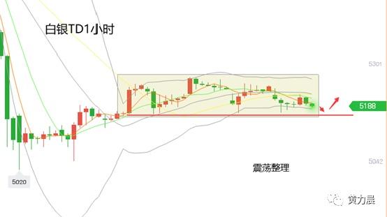 黄力晨:黄金上涨遇阻 金价偏空震荡整理