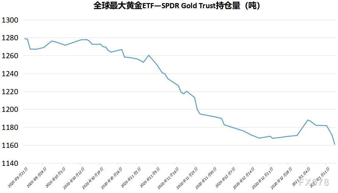 美元升势加速,ETF资金连续流出,金价从日高下滑逾30美元创本周以来最大跌幅