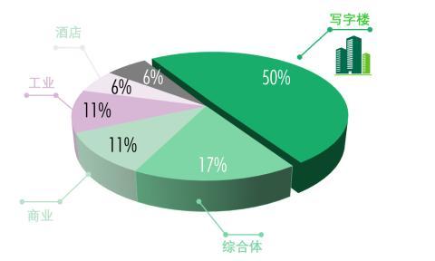 写字楼市场快速复苏 大宗交易聚焦写字楼板块   世邦魏理仕发布《2020年深圳房地产市场回顾与2021年展望》