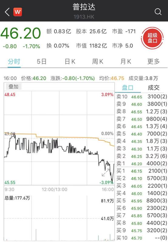 普拉达和郑爽互删微博:股价涨超2% 公司中期净利巨亏15亿