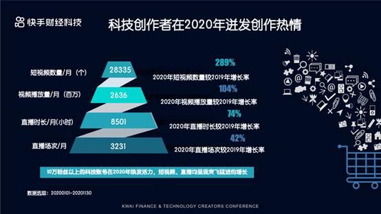 快手财经科技年度生态报告发布:财经内容消费人群超1亿,新一线需求强烈