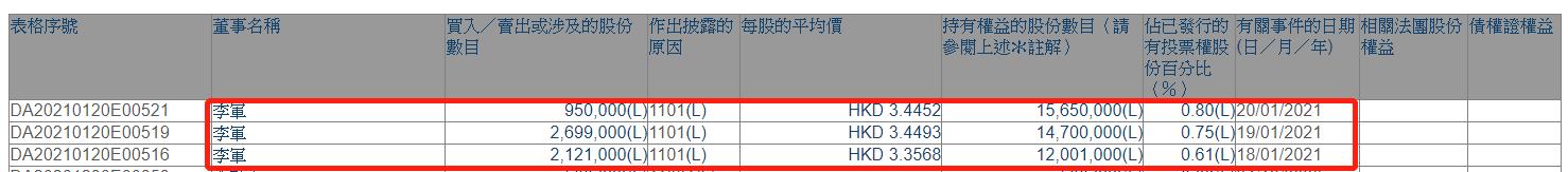 绿城管理控股:获CEO李军近2000万港元增持 最新持股数为1565万股