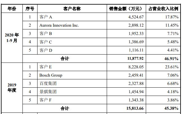 """禾赛科技""""专利""""漩涡:签""""十年协议""""按年缴专利费 高毛利率下累计亏2.52亿"""