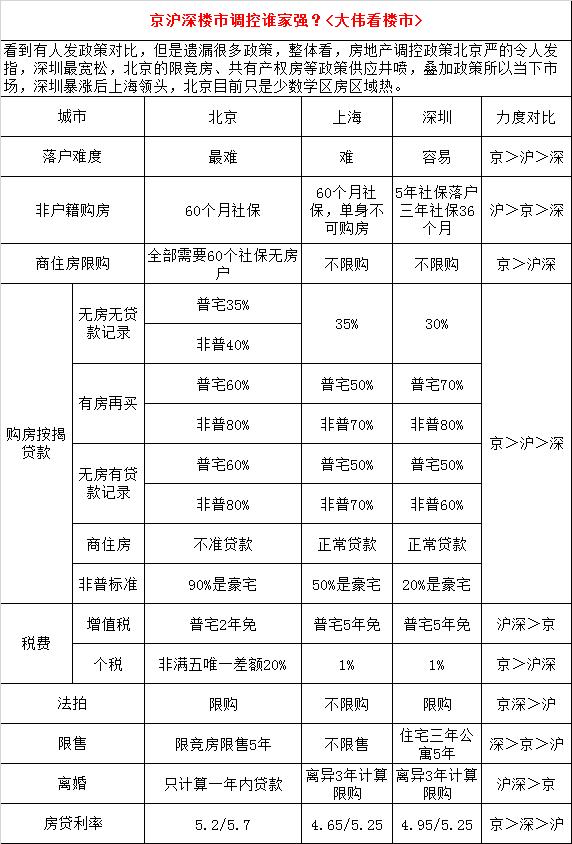 """曝光!京沪深楼市调控,对投资客""""真实""""杀伤力大比拼"""