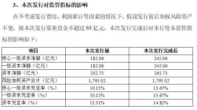 """贵州银行上调同业存单发行额度  定增补血效果不理想 """"含茅量""""下降"""