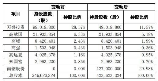 郭广昌A股购物车又添新,揽入万盛股份即大涨,复星系32家全名单来了