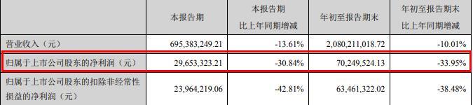 四川美丰净利润连续下滑雪上加霜 副总裁王文涉嫌行贿罪被立案调查