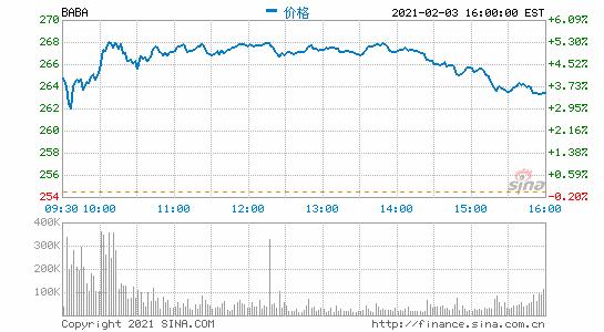 彭博社称阿里巴巴启动美元债券发行