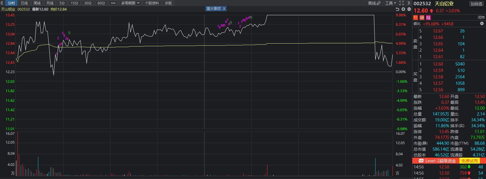 这只股票涨幅超100%,但需警惕高开低走风险!券商如何看后市?