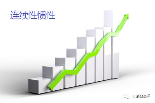 吴大葱:期货市场价格运动原理(二)