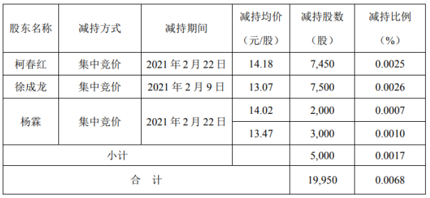 农尚环境3名股东合计减持2万股套现合计约27.1万