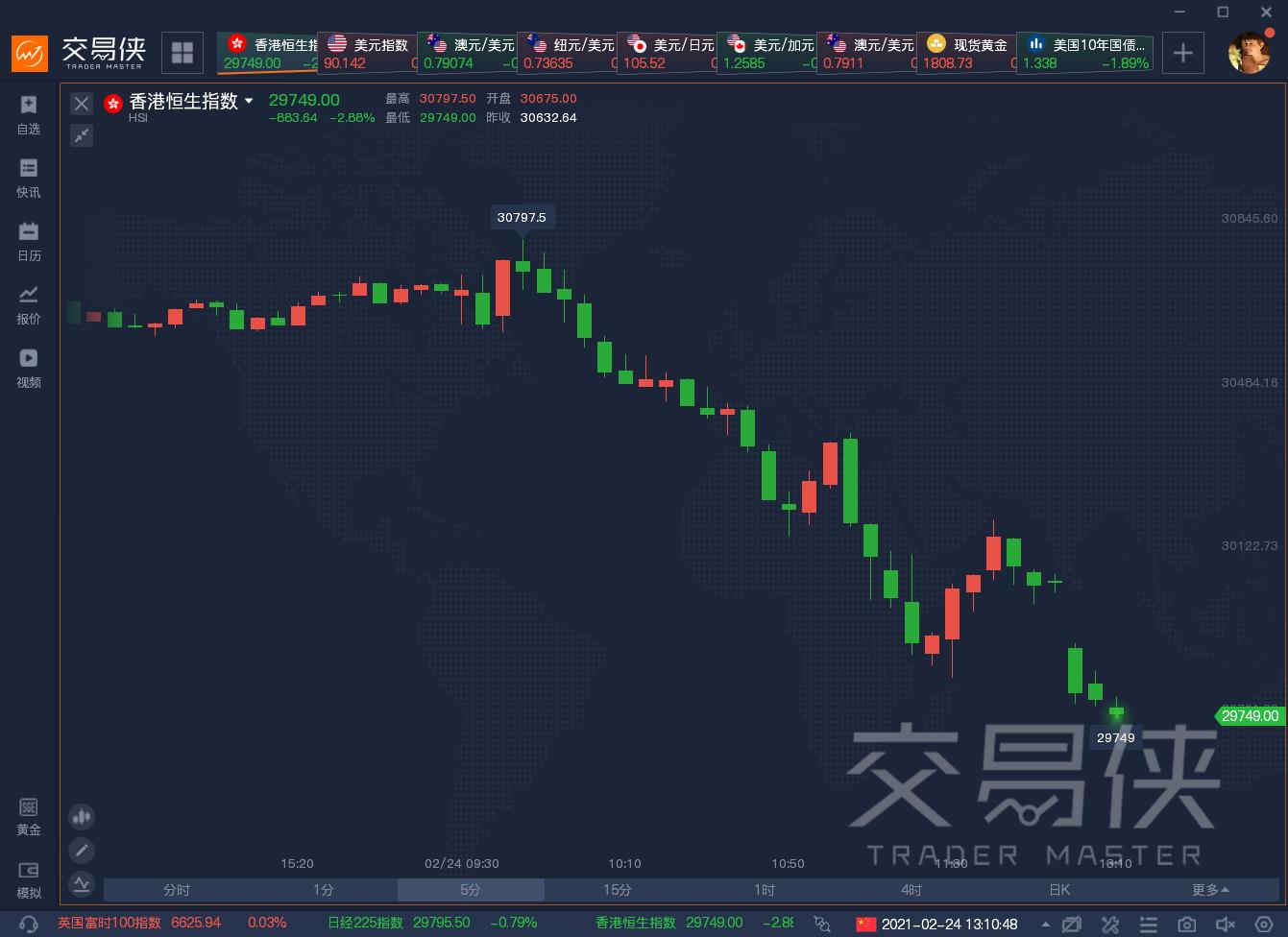 香港宣布上调股票印花税税率 港交所股价狂泻11% 恒指跌3%