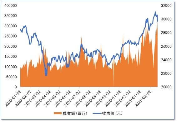 港股上调印花税对两地股市影响有限