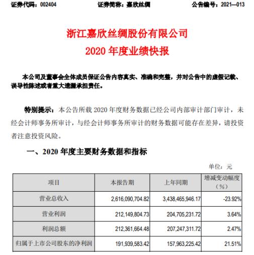 嘉欣丝绸2020年度净利1.9亿增长22%自有品牌内销份额有所增长
