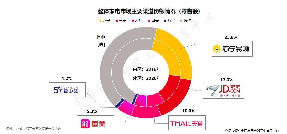 2020年中国家电行业年度报告:苏宁家电稳居全渠道第一
