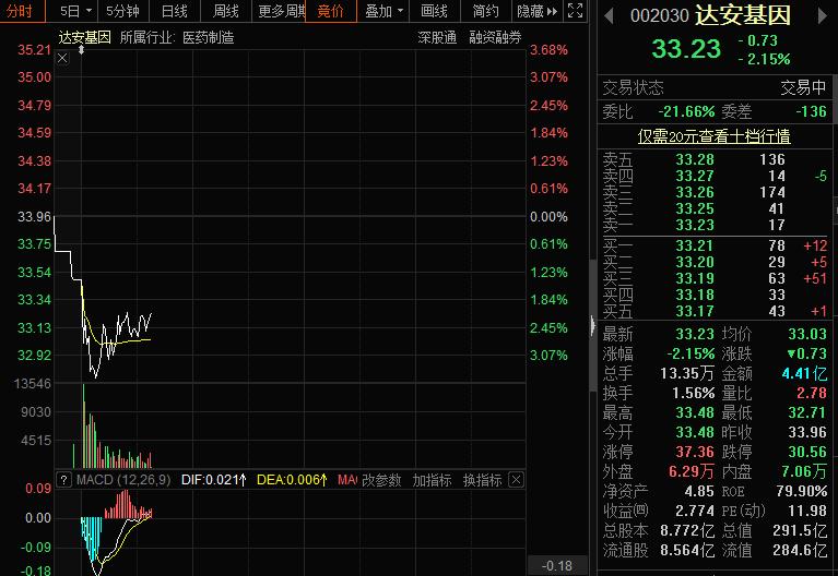 达安基因参股46.96%的公司申报港股IPO