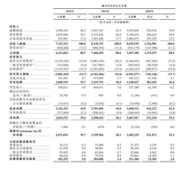 汽车之家通过港交所上市聆讯,去年净利润34亿元