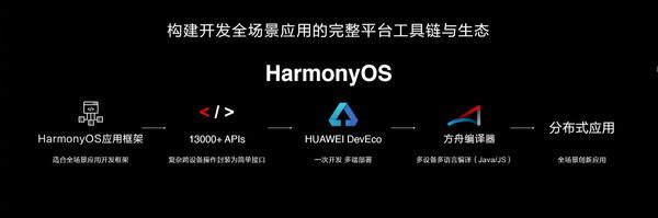 华为王成录:今年至少会有两亿台手机搭载鸿蒙系统