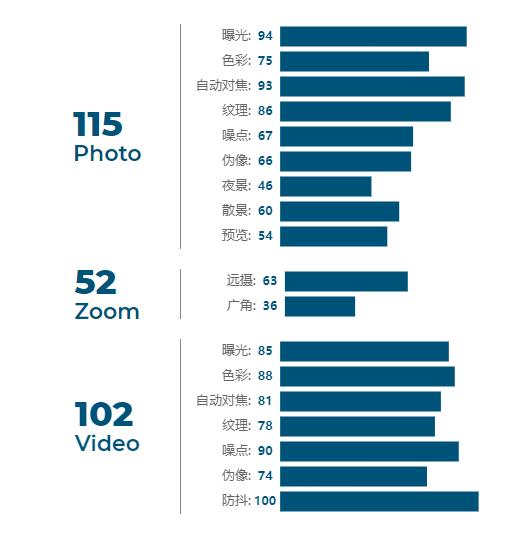 一加8T DxO影像评分公布:111分 不及前代