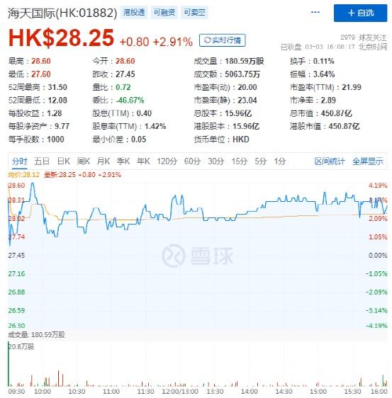 【券商聚焦】大摩维持中国移动为电讯行业首选;瑞信表示被压抑的旅游需求将缓解上调同程目标价至20港元