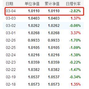 牛年看牛基!知名基金经理冯明远基金最新净值情况一览(3月5日)