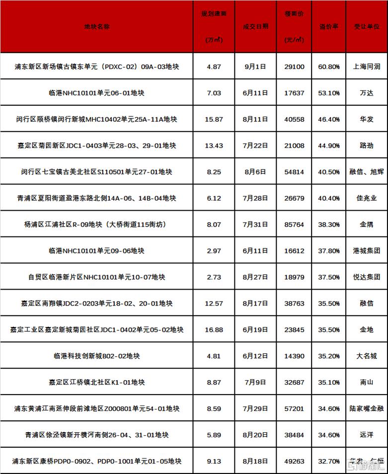 上海调控敲响警钟,会是拐点?