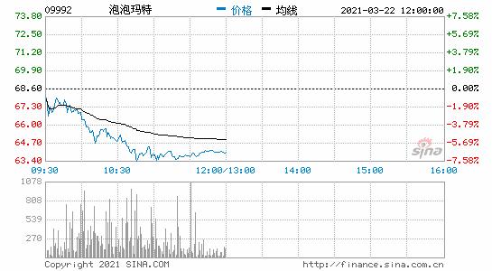 泡泡玛特港股跌超6%市值失守900亿港元关口