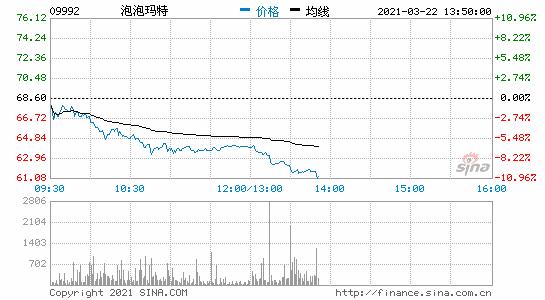 泡泡玛特港股午后跌幅扩大至10%