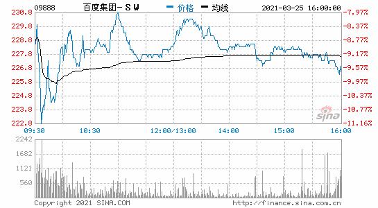 香港恒生指数收盘跌0.07%百度港股收跌超9%