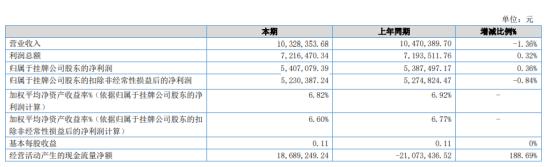 汇丰小贷2020年净利540.71万同比增长0.36%