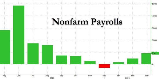 远超预期!美国3月非农大增91.6万人