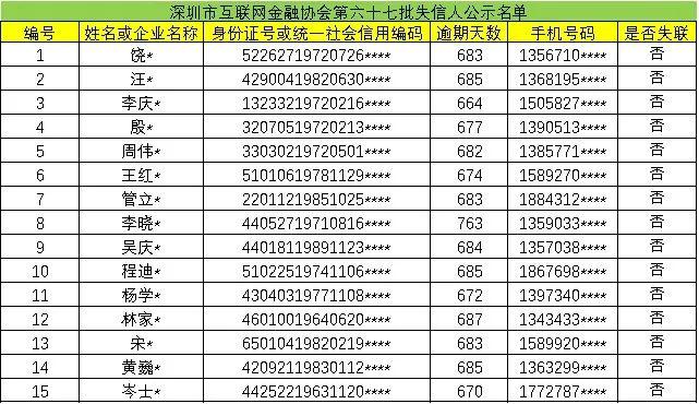 速看!深圳互金协会公布第六十七批老赖名单