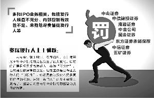 29份罚单直指投行违规业务 监管强化看门人职责