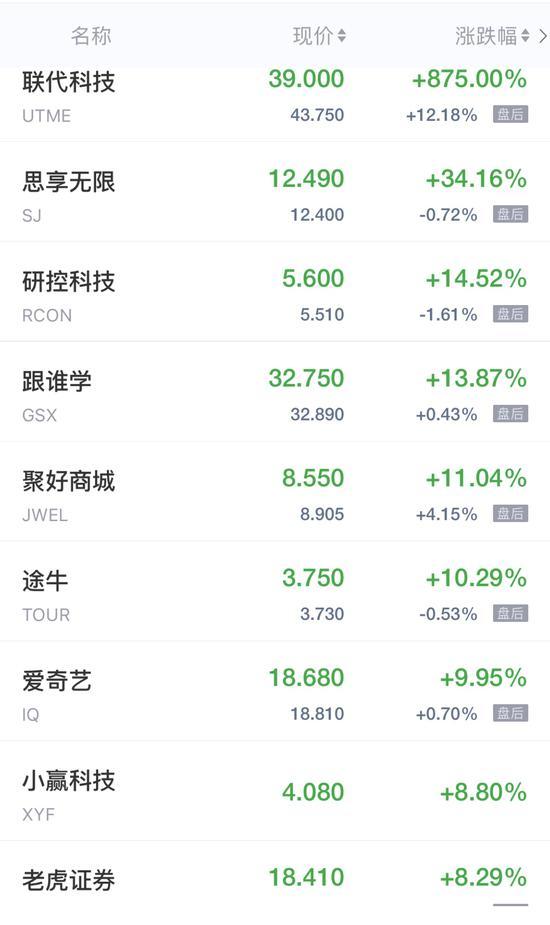 """""""中概股周二收盘多数走高 联代科技IPO首日收盘暴涨875%"""